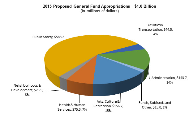 2015 Proposed General Fund Appropriatins - $1 Billion