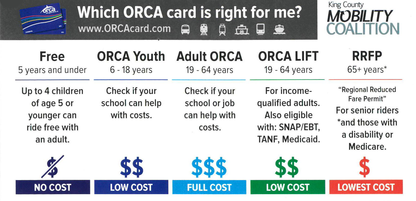 comparison of ORCA cards by age and income