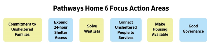 pathways home focus areas