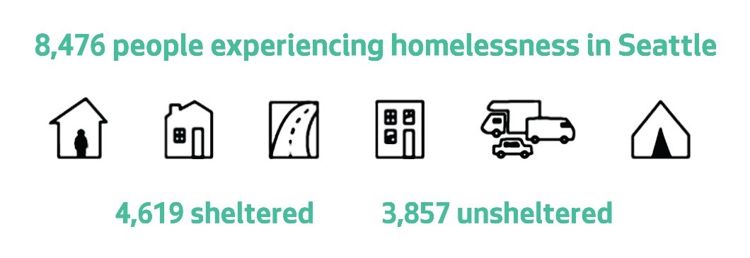 number of people experiencing homelessness in Seattle