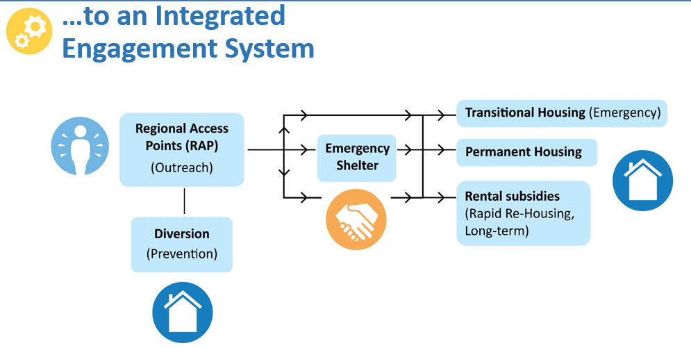 integrated engagement system 2