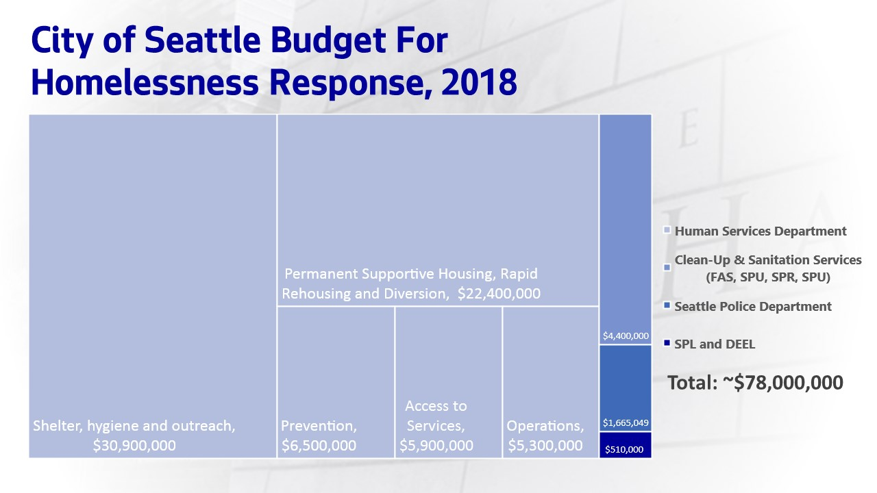 Graph: Seattle plans to invest approximately $78 million addressing homelessness in 2018