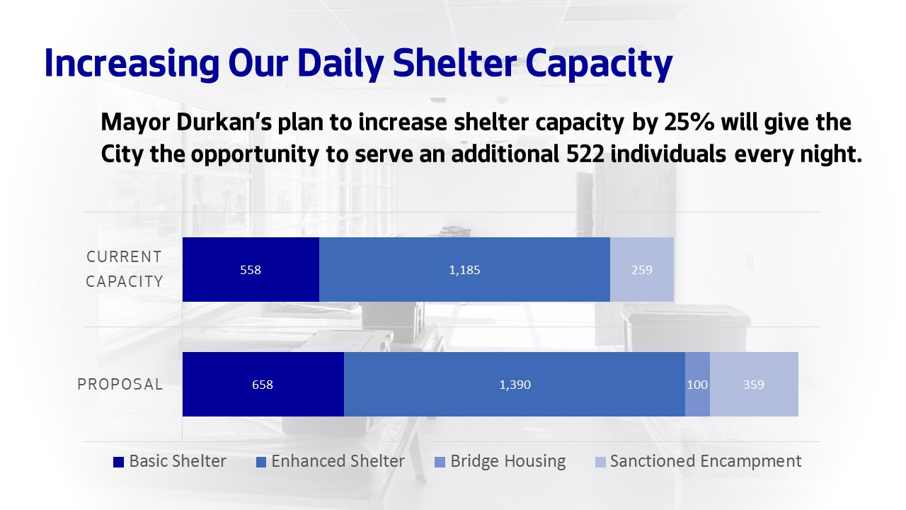 Graph: Seattle will increase its shelter capacity by 25% thanks to Mayor Durkan's investments.