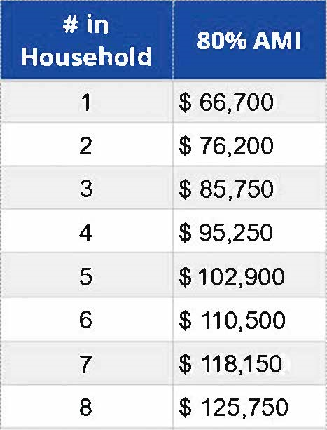 80% Area Median Income (AMI) Table for 2019