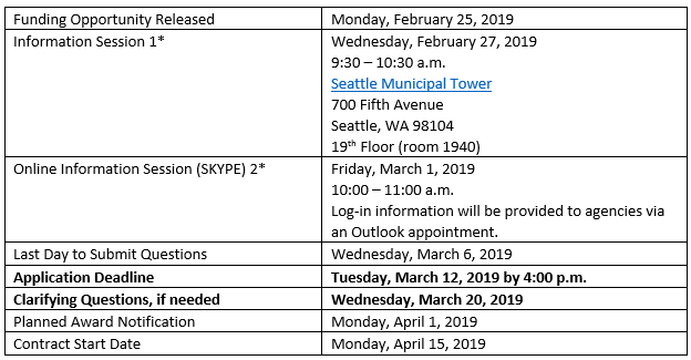 2019 homeless strategies and investments outreach rfq