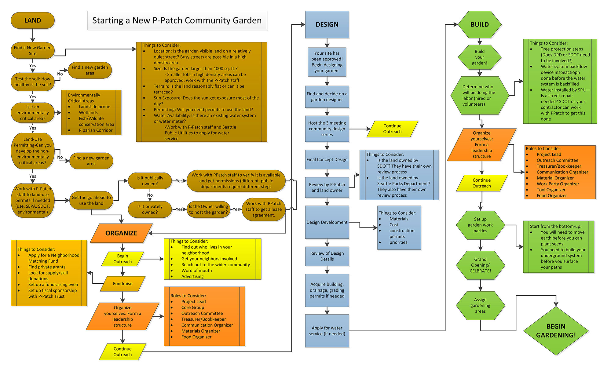 How to prepare a flow chart choice image chart design ideas create a new p patch community garden neighborhoods seattle download pdf geenschuldenfo choice image pooptronica Image collections