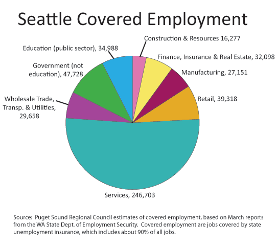 About Seattle - OPCD | seattle.gov