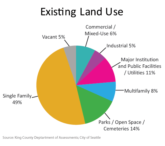 Existing land use in Seattle: 49% for Single-family, 14% for parks/open space/cembetaries, 11% for major institutions and public facilities/utilities, 8% for multifamily, 6% for commercial/mixed-use, 5% for industrial, and 5% vacant.