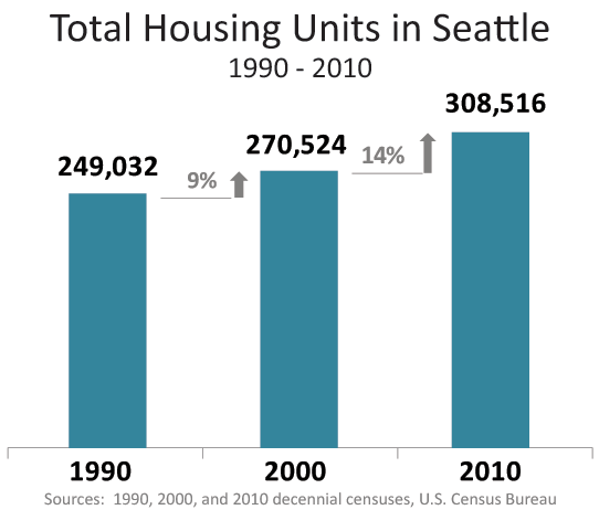 Seattle Housing Units 1990 - 2010: 249,032 in 1990, 270,524 in 2000, and 308,516 in 2010