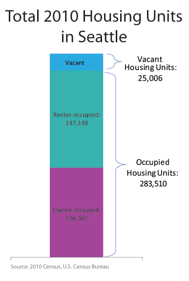 Seattle had 283,510 occupied housing units in 2010 and 25,006 vacant housing units.