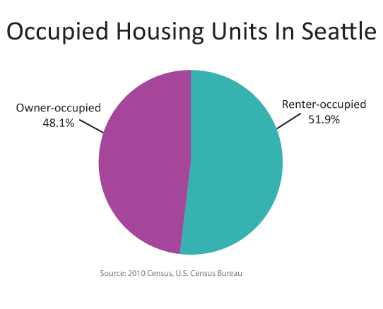 48.1 percent of Seattle's housing units were occupied by their owners, the other 51.9 percent were occupied by renters.