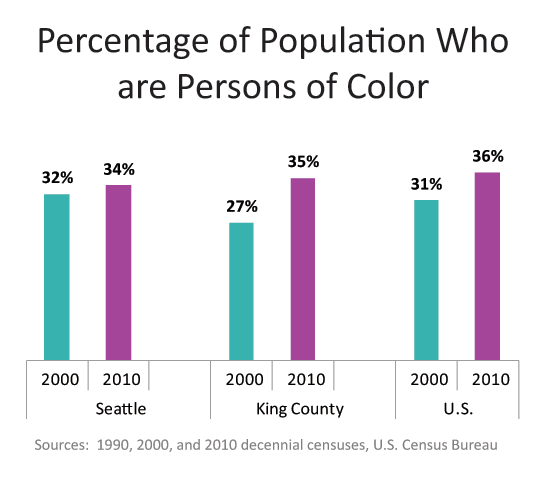 The percentage pf persons of color in 2000 was 32% in Seattle, 27% in King County, and 31% in the U.S., and in 2010 was 34% in Seattle, 35% in King County, and 36% in the U.S.