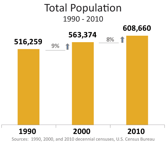 Seattle population 1990 - 2010: 516,259 in 1990, 563,374 in 2000, and 608,660 in 2010