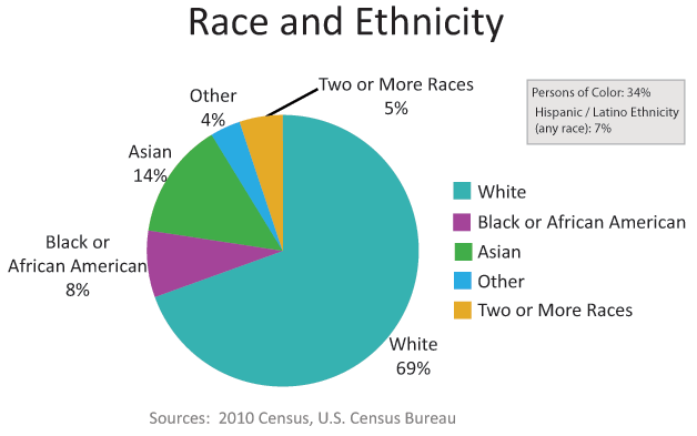 Largest racial groups in Seattle: The 2010 Census indicates that the largest racial group in Seattle is White (69% of the city's population). The next largest group is Asian (14%), followed by Black or African American (8%).