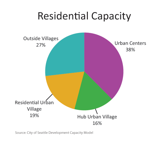 Of the new residential units built between 2005 and 2012, 40%  were in Urban Centers, 19% were outside Urban Villages, 19% were in Residential Urban Villages, and 14% were in Hub Urban Villages