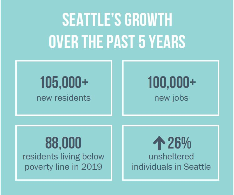seattle growth chart