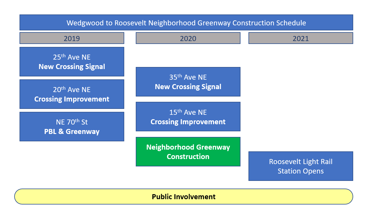 The schedule for 2019 includes a new crossing signal at 25th ave NE, a crossing improvement at 20th Ave NE, and a protected bike lane and neighborhood greenway at NE 70th St. The schedule for 2020 includes a new crossing signal at 35th Ave NE, a crossing improvement at 15th Ave NE, and construction on this neighborhood greenway. In 2021, the Roosevelt Light Rail Station will open.