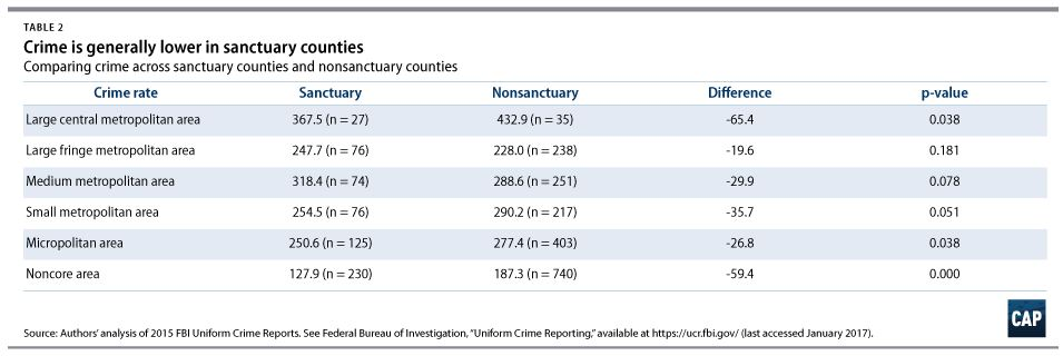 Chart showing that crime is generally lower in so-called Sanctuary Cities.