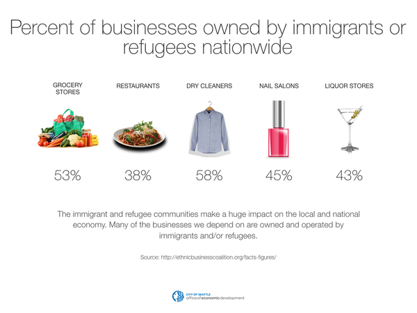 Percent of businesses owned by immigrants or refugees nationwide