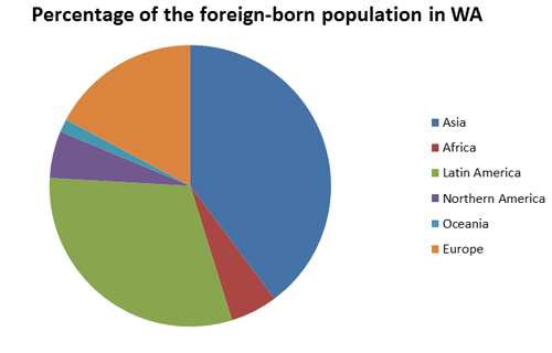 Percentage of the foreign-born population in Washington