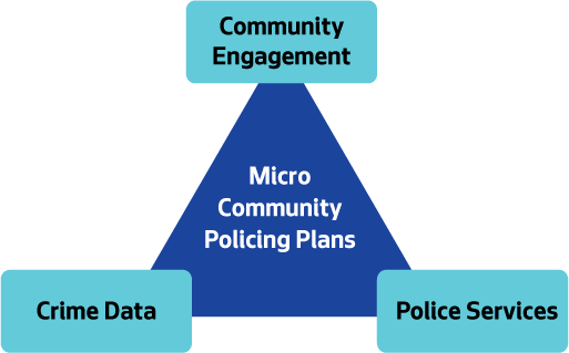 Triangle describing the three main parts of MCPP, Crime Data, Community Engagement and Police Action