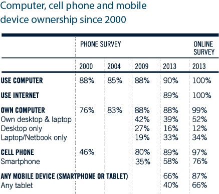 Computer and mobile device ownership since 2000