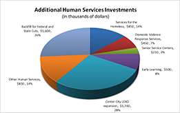 Additional Human Services Investments Chart