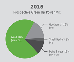 Prospective Green Up PowerMix 2015